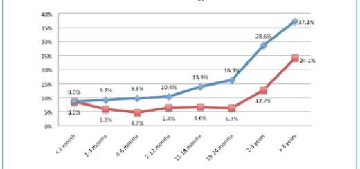 social media strategy indicators