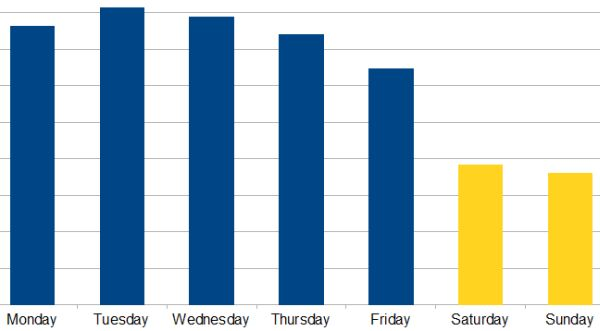 website visits by days of veek