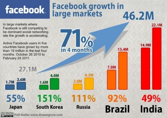 facebook growth small 580x410 Statistics: Facebook is Taking Over the World