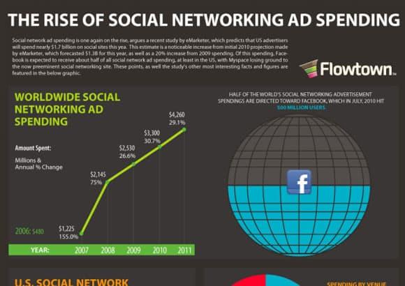 12-Social-Ad-Spending