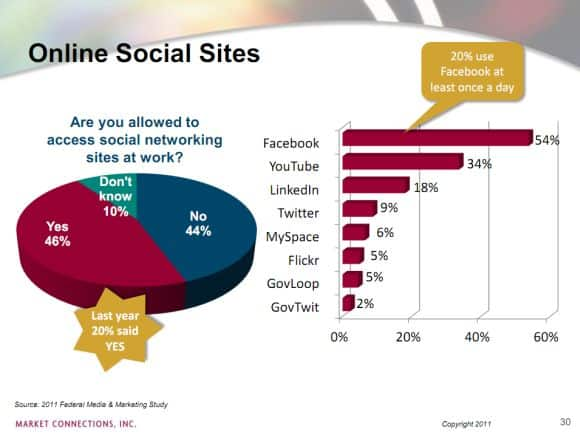 Federal Decision Makers Social Media