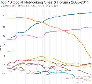 top 10 social networks 2011 small Top 10 Social Networking Sites by Market Share of Visits [March 2011]
