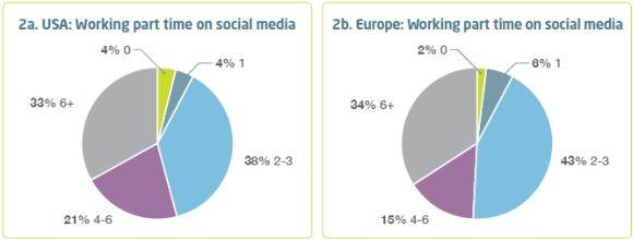 social-media-staff