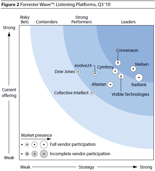 Forrester Wave Listening Platforms Forresters Overview of Corporate Listening Platforms