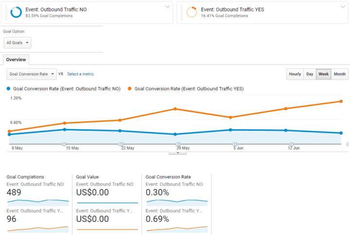 google analytics segments outbound traffic goals