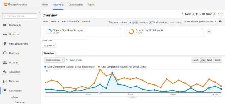 google analytics social media segment comparison