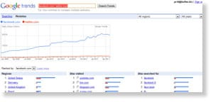google trends 54 Free Social Media Monitoring Tools [Update2012]