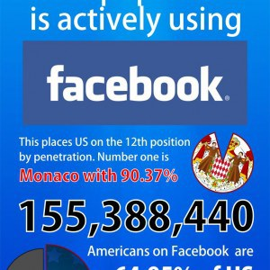 Stat of the day US 50 percent Facebook penetration