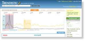trendistic 48 Free Social Media Monitoring Tools