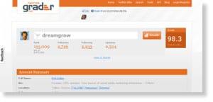 twitter grader 54 Free Social Media Monitoring Tools [Update2012]