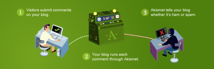 akismet wordpress spam