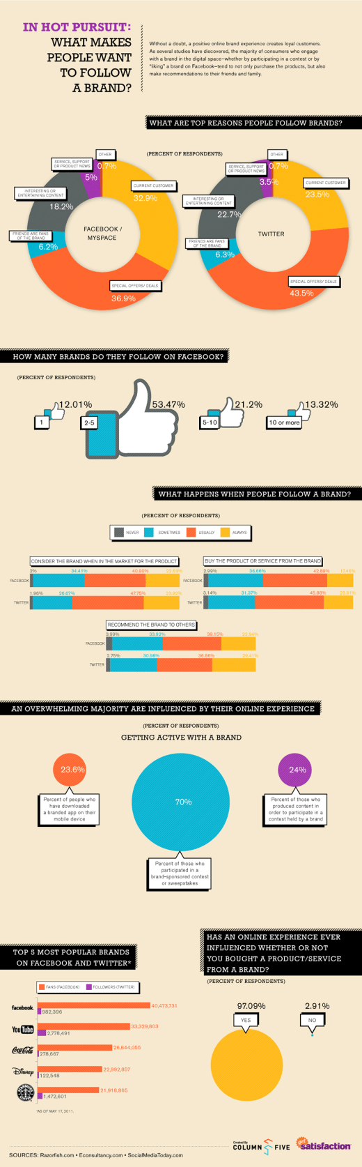 infographic follow brands large 520x1674 Why People Follow Brands? [Infographic]