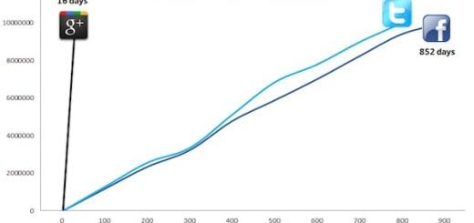 google plus rapid growth