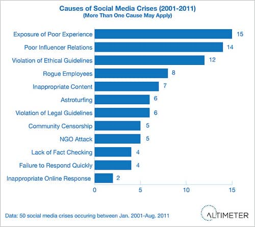 causes of social media crises (Report) Social Media Crises On Rise: the Social Business Hierarchy of Needs