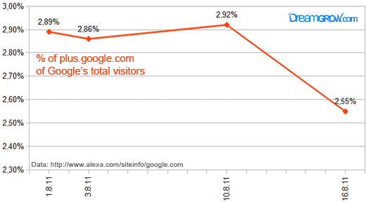 google plus alexa Top 10 Social Networking Sites by Market Share of Visits [July 2011]