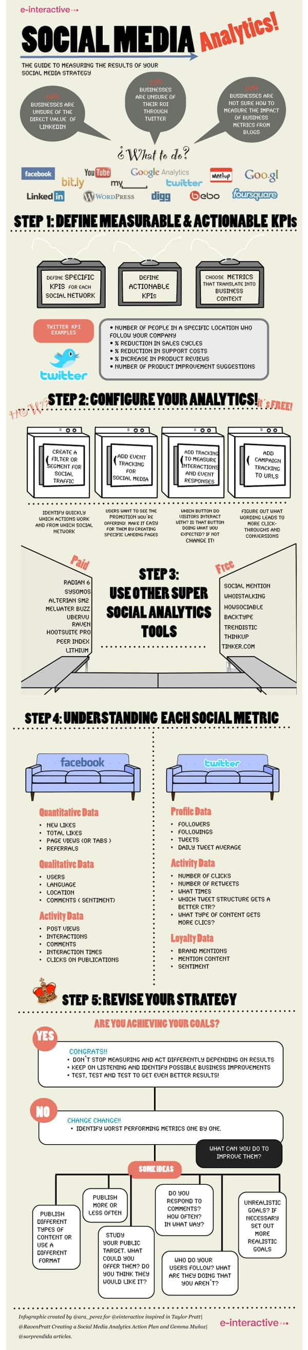 Social Media Marketing Infographic: Social Media Analytics