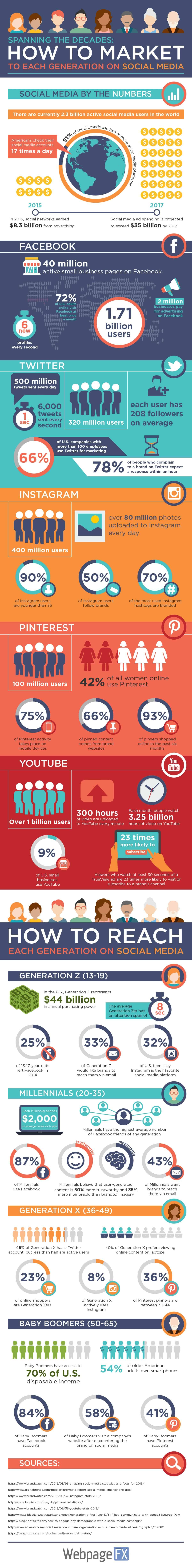 196e9f82b1 And how to get them on board. social-media-generation-infographic