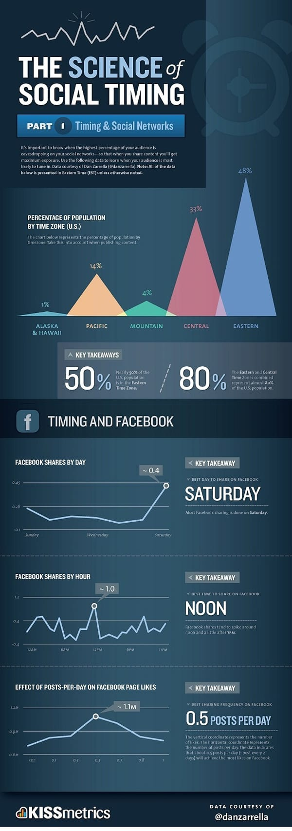 The science of social timing Social Media Marketing