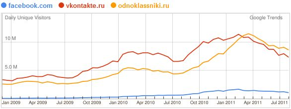 vkontakte odnoklassniki facebook russia Social Media Trends 2012: More than 1 Billion People Using Facebook