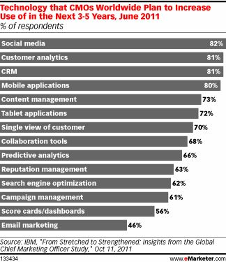 Social Media Top Marketing Priorities Trends: Customer Data, Social Media Top Marketing Priorities for CMOs Worldwide