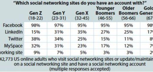 Social sites generations