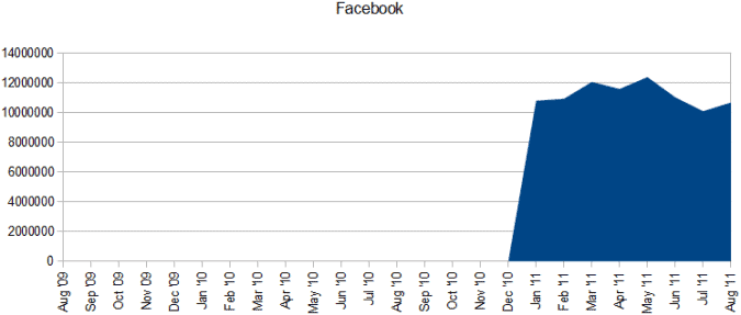 facebook russia stats 675x287 Social Media in Russia