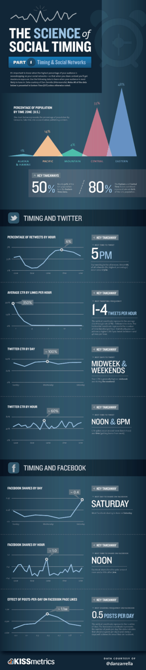 science of social timing part 1 300x1376 Social Media Timing: Should You Tweet Morning, Noon or Night?