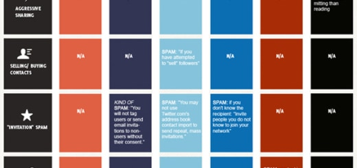 5 Types of Social Media Spam to Avoid [INFOGRAPHIC]