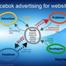 facebook google adsense advertising