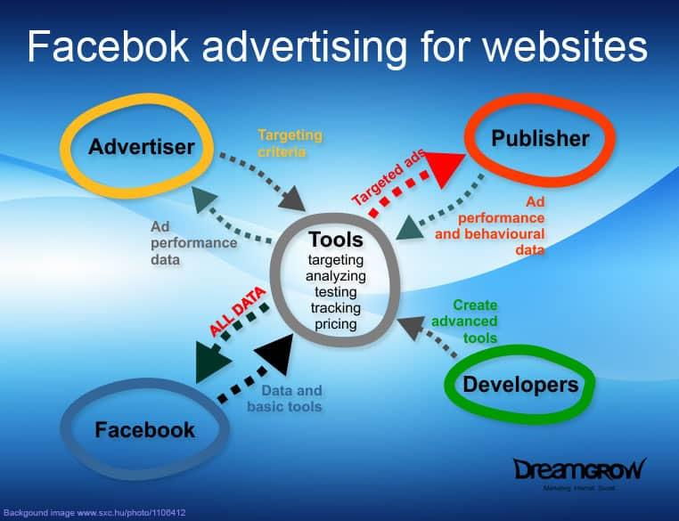 Google AdSense for Facebook - DreamGrow