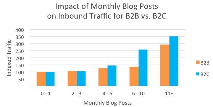 blog monthly traffic b2b2c