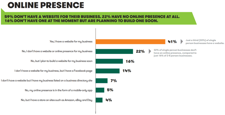 content marketing online presence