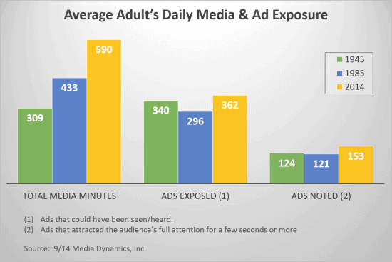 daily media exposures