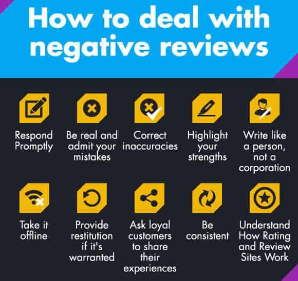 online customer negative reviews
