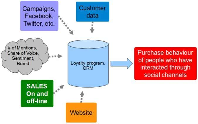 social crm roi 675x425 5 Ways to Measure Social Media ROI