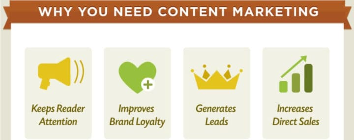 why content marketing