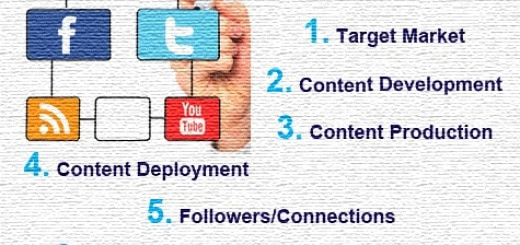 Using a Local Business Blog and Social Media Network to Transmit Content Online