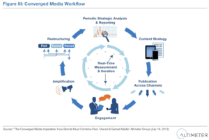 Converged Media Workflow 300x202 How Brands Must Combine Paid, Owned, and Earned Media