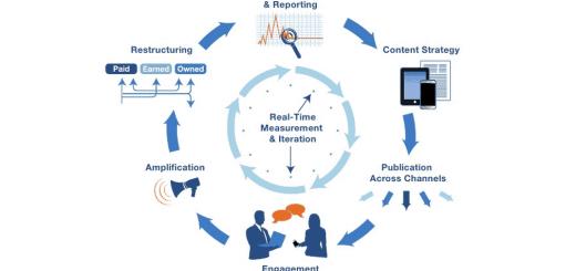 Converged-Media-Workflow