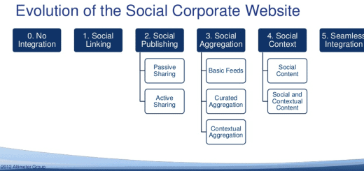 evolution-of-social-corporate-website