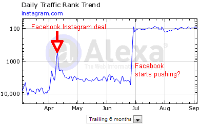 instagram alexa traffic trend Top 10 Social Networking Sites by Market Share of Visits [August 2012]