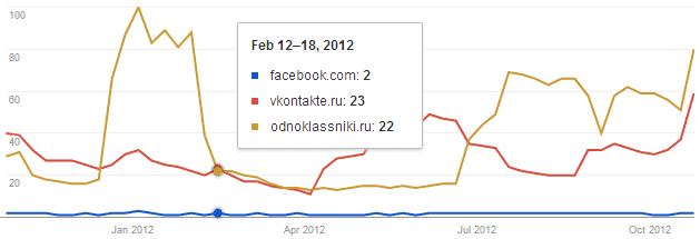facebook vkontakte odnoklassniki russia 2012 Social Media Trends 2013: 1.5 Billion People Using Facebook