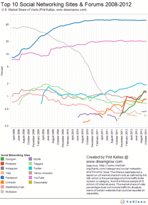 top 10 social networking sites by market share of visits october 2012 300x416 Top 10 Social Networking Sites by Market Share of Visits [October 2012]