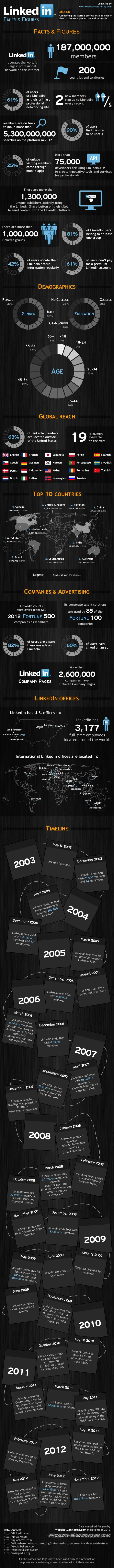 8226762514 f688e7bfcb o3  LinkedIn – Facts and Figures [INFOGRAPHIC]