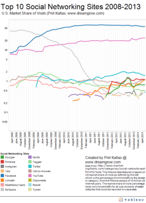 top-10-social-networking-sites-by-market-share-of-visits-may-2013