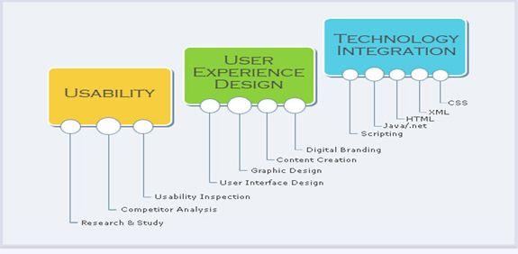 Improve-User-Interface