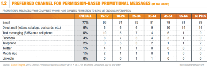 exacttarget email preferred channel promotion