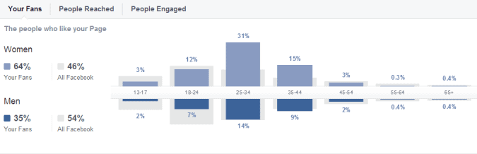 facebook fan demographics