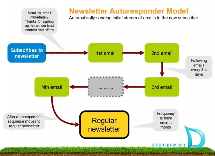 newsetter autoresponder model