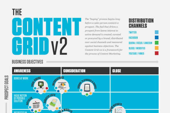 content marketing content grid